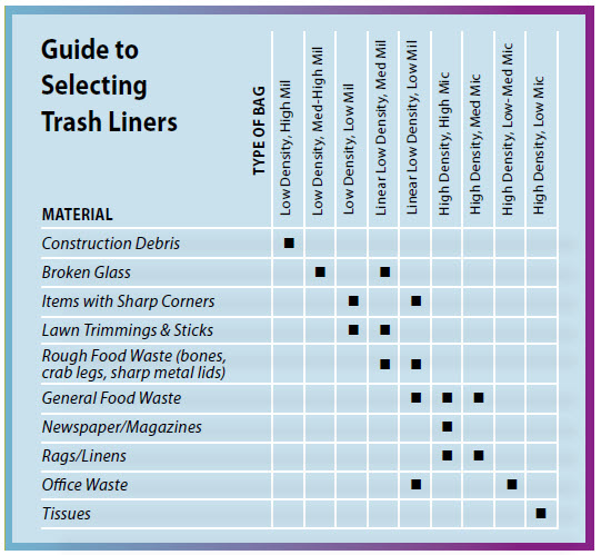 guide to selecting trash liners